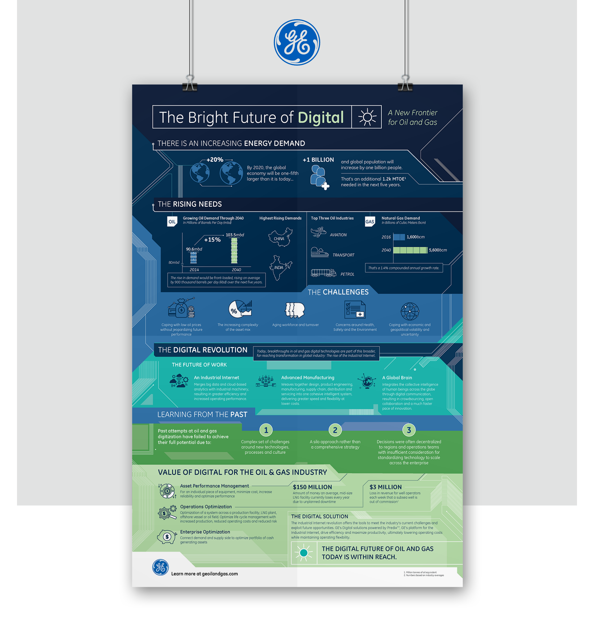 The Bright Future of Digital: A New Frontier for Oil and Gas Infographic