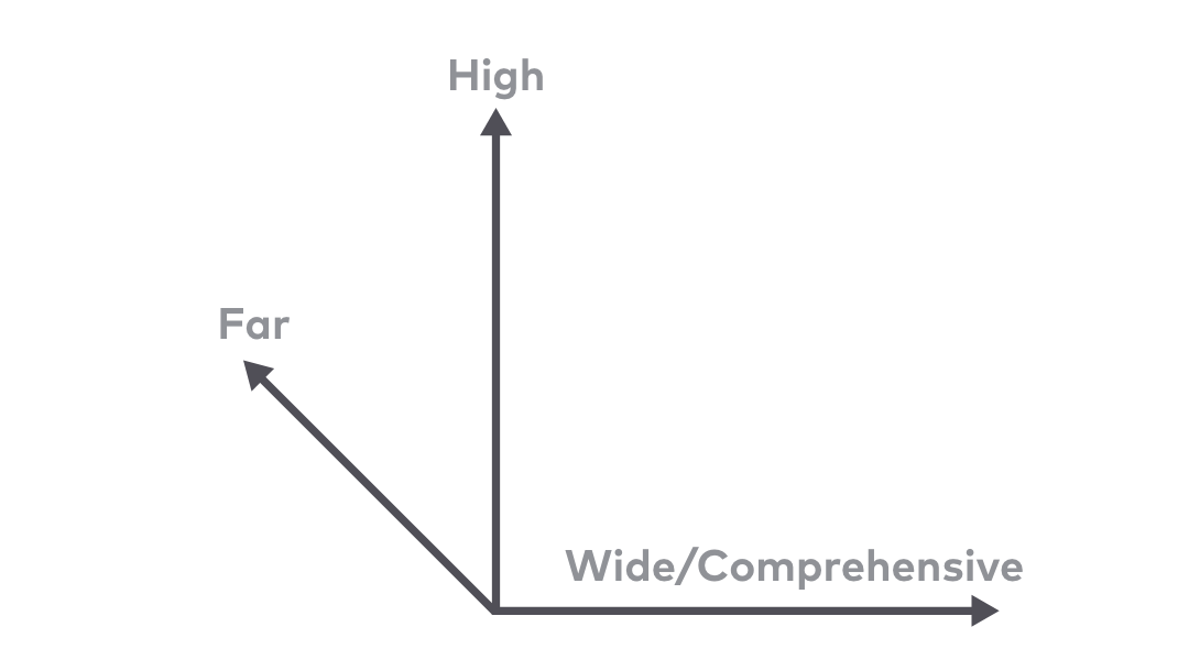 Line graph displaying three dimensions of strategic thinking from left to right: far, high and wide/comprehensive